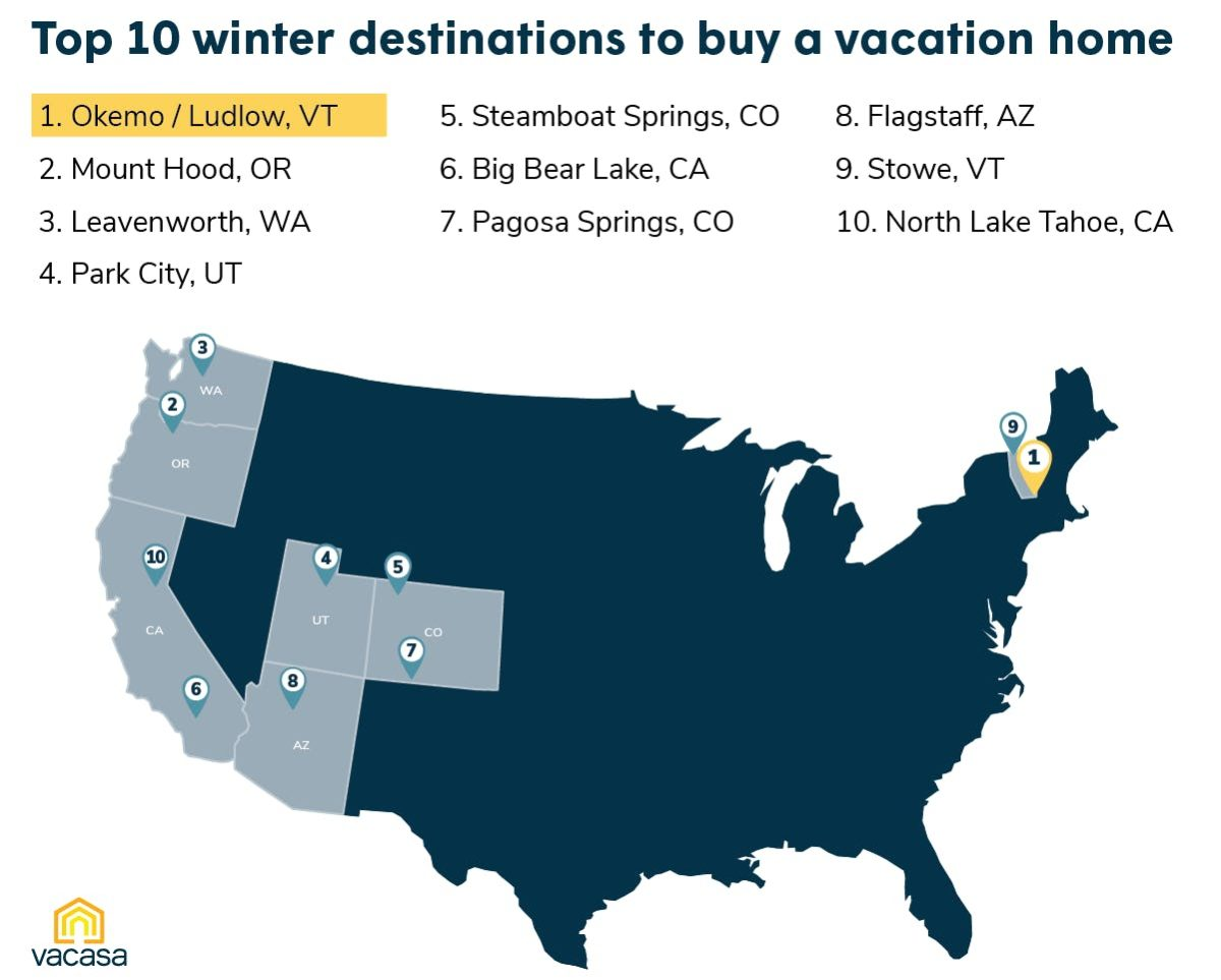 Top U.S. winter destinations to buy a vacation home